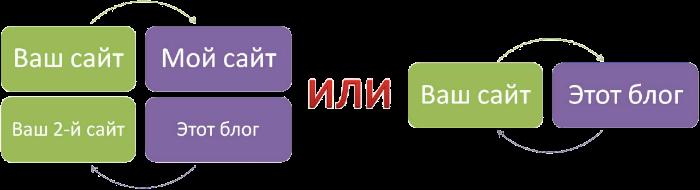 Схемы обмена ссылками